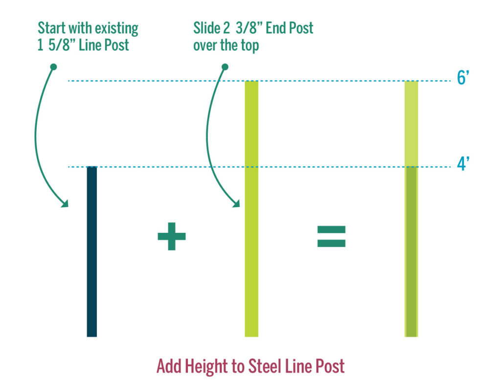 How to convert a chainlink fence to a wood fence and then we tried add height to steel fence posts when converting chainlink fence to a wood fence baanklon Gallery
